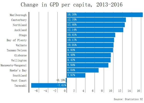 世界各国gdp排名_湖南各地人均gdp
